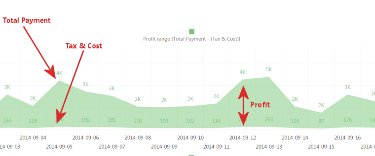 Analytics For Clover Profit Overview Profit Trends 760×317