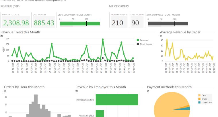 Qualia BusinessQ Analytics Fro Clover Report 2 760×410