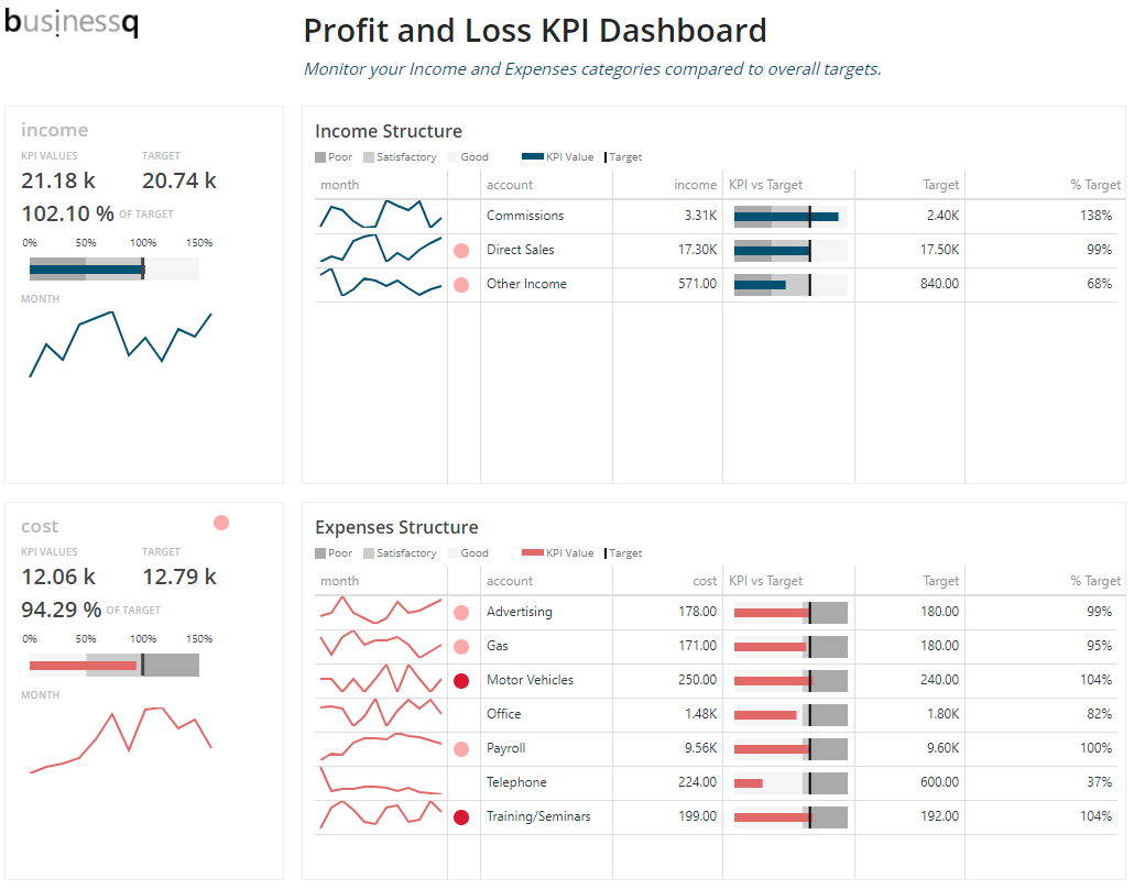 Profit And Loss KPI Dashboard BusinessQ