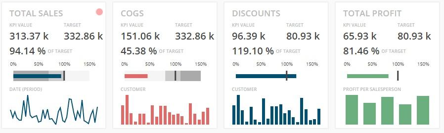 BusinessQ 16 Visualization Type KPI CARD