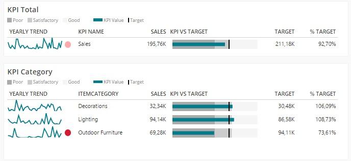 BusinessQ 16 visualization type KPI MATRIX