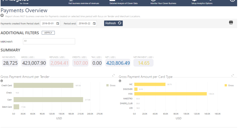 Analytics: Super-fast Business Overview Reports!