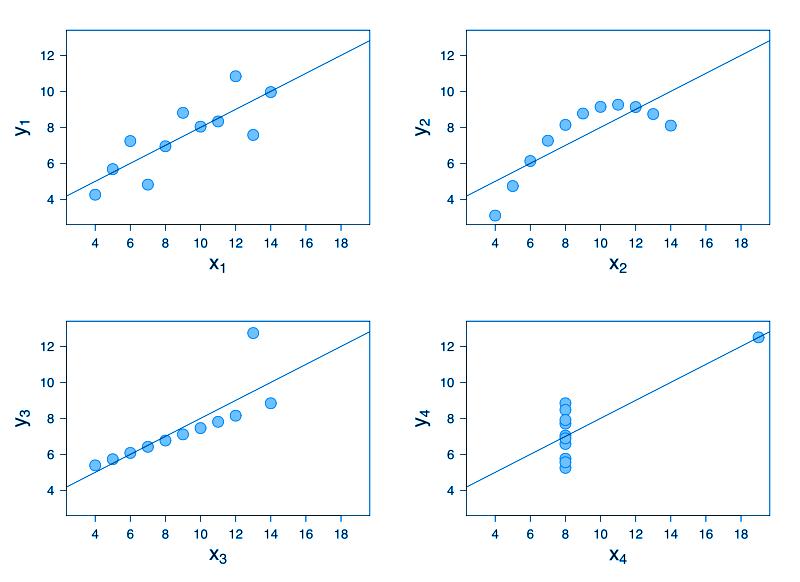 Anscombe's Quartet Graph