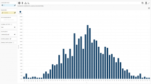 BusinessQ Gauss Normal Distribution Example