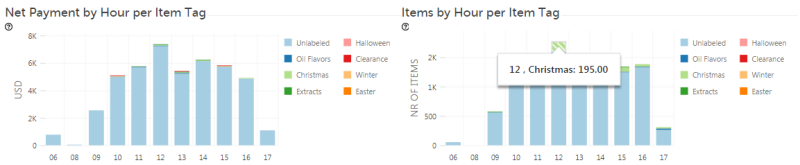 Analytics Clover Revenue by Hour by item tag