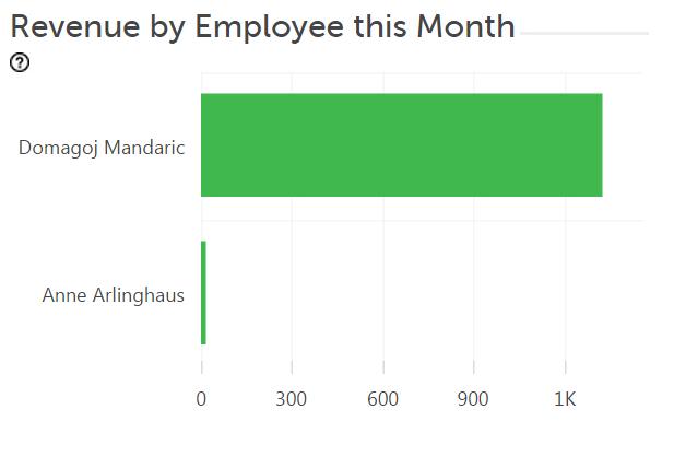 Monthly Dash Rev employee