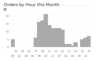 Monthly Dash Rev hours