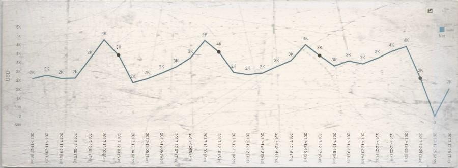 Analytics App – Revenue Trends
