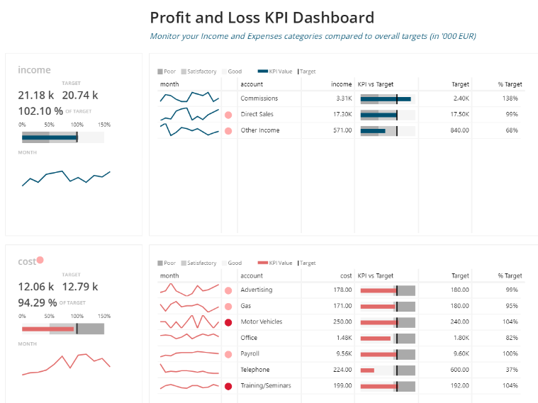 Be The Best In Your Business – Learn How To Use KPI Visualizations