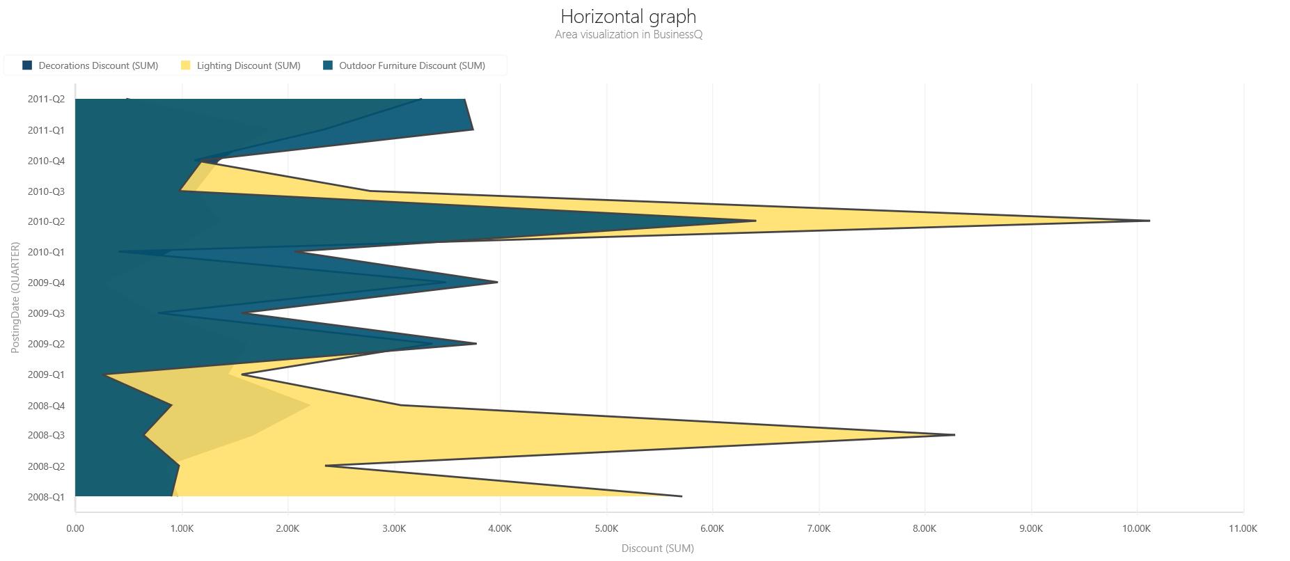BQ_Horizontal_graph_1_Horizontal_Area