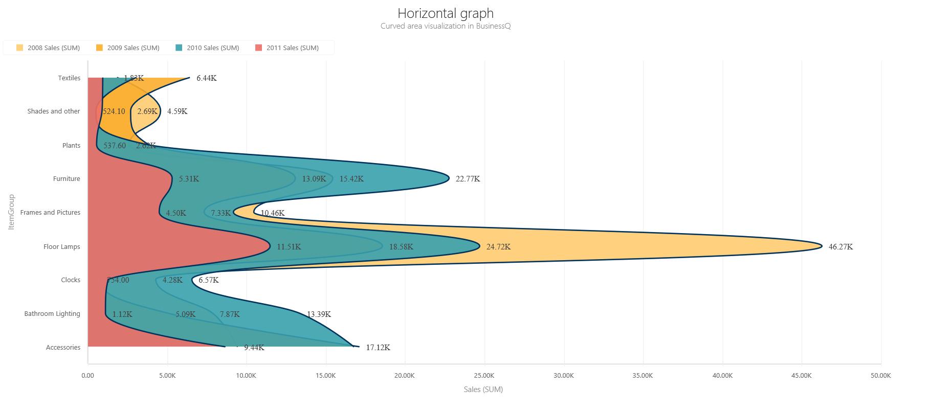BQ_Horizontal_graph_1_Horizontal_Curved_Area