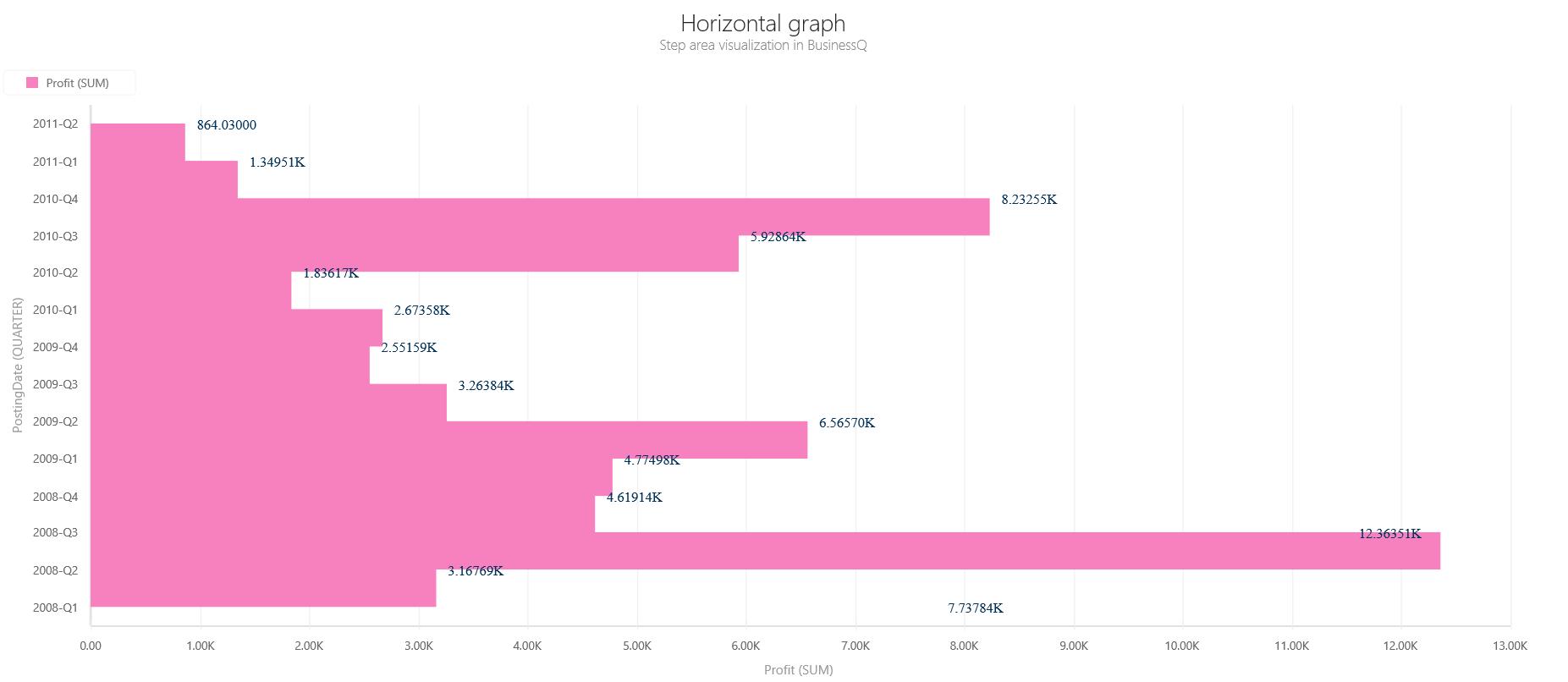 BQ_Horizontal_graph_1_Horizontal_Step_Area