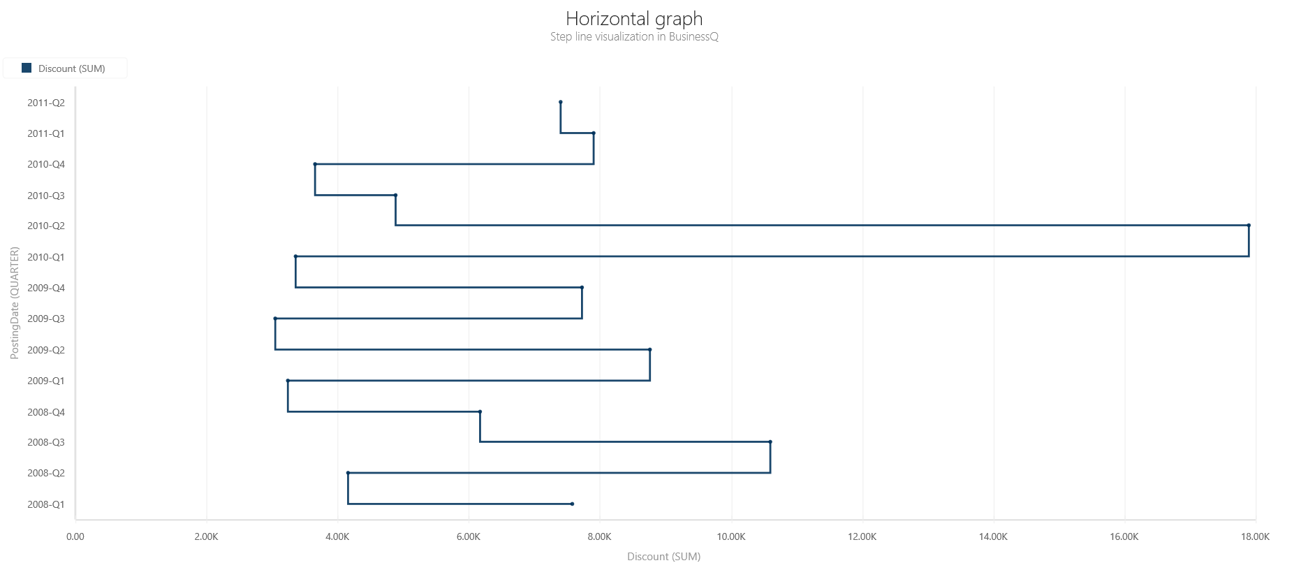 BQ_Horizontal_graph_1_Horizontal_Step_line