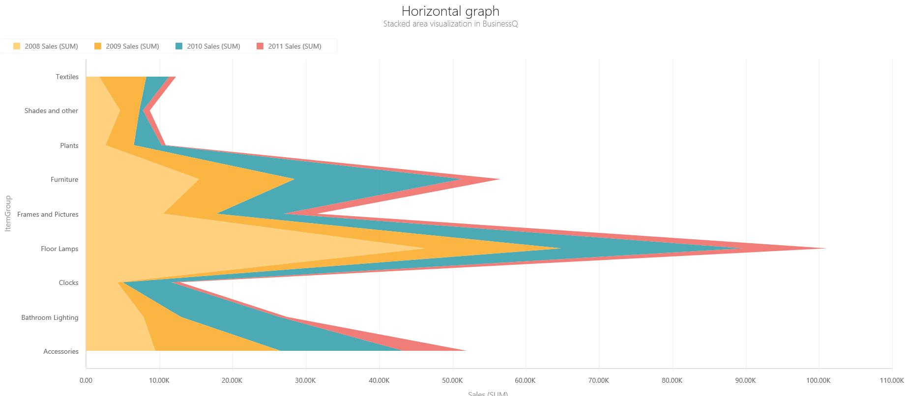 BQ_Horizontal_graph_2_Horizontal_Stacked_Area