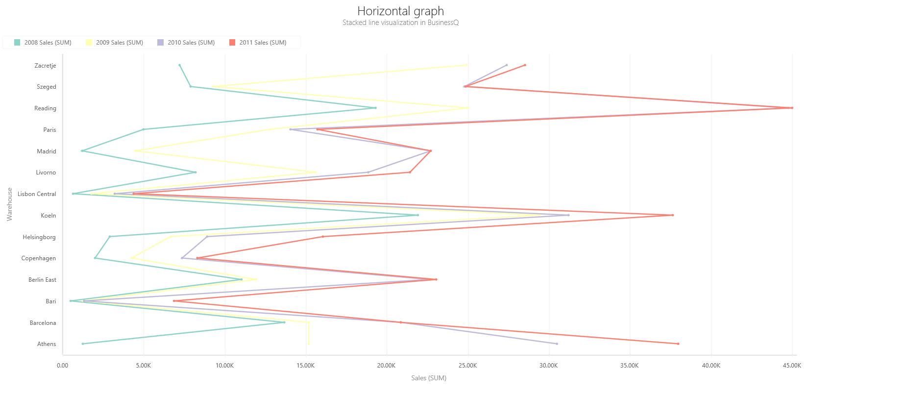 BQ_Horizontal_graph_2_Horizontal_Stacked_Line