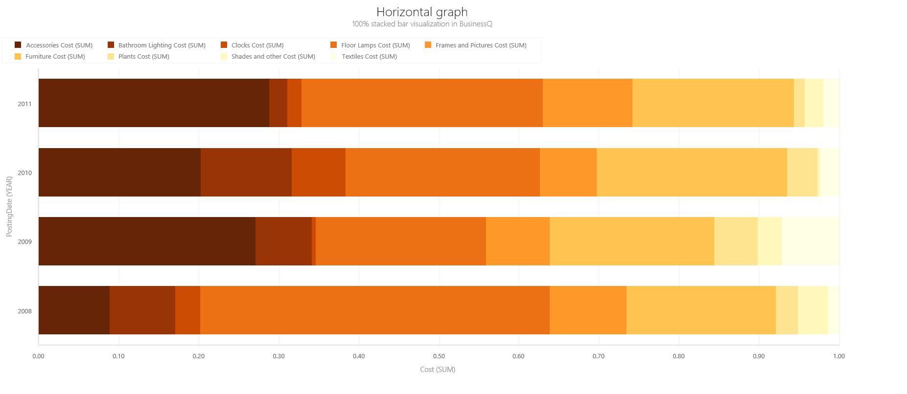 BQ_Horizontal_graph_2_Hotizontal_100%_Stacked_Bar