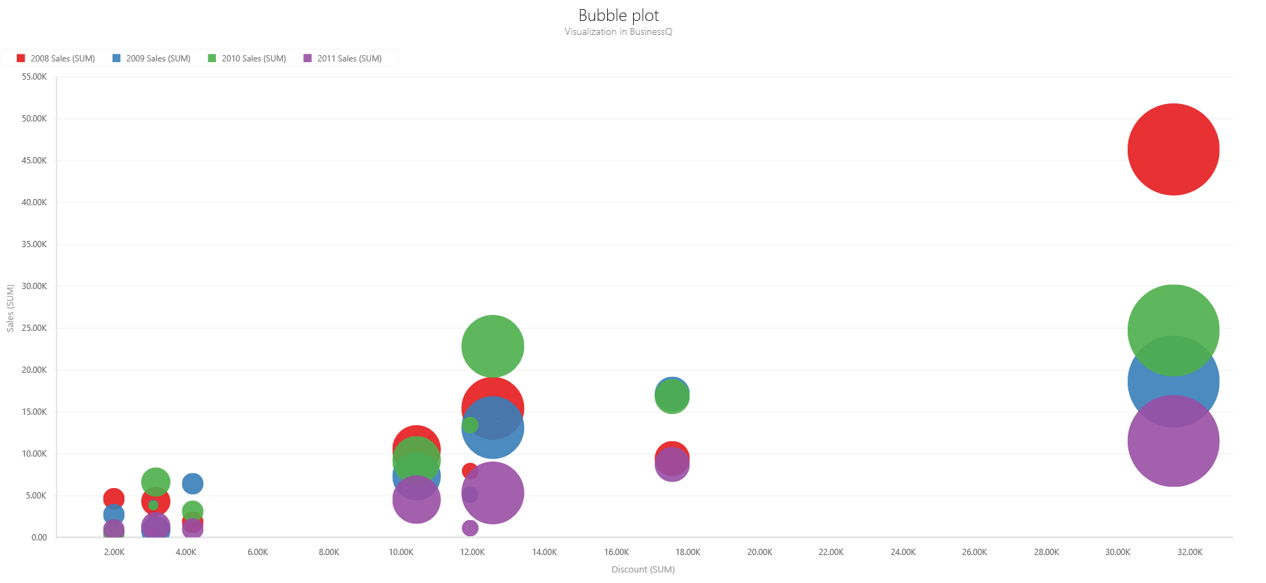 BQ Scatter, Bubble, Pie Bubble Plot