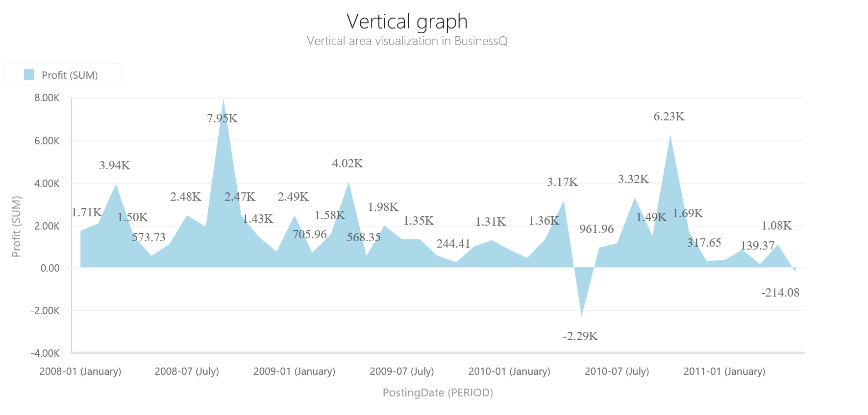 BQ Vertical Graph 1 Vertical Area