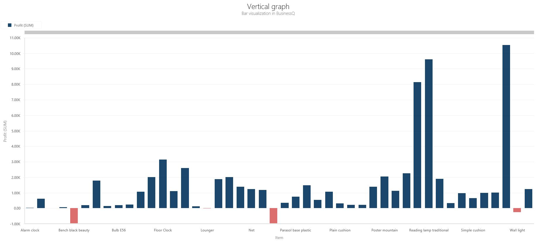 BQ_Vertical_graph_1_Vertical_Bar