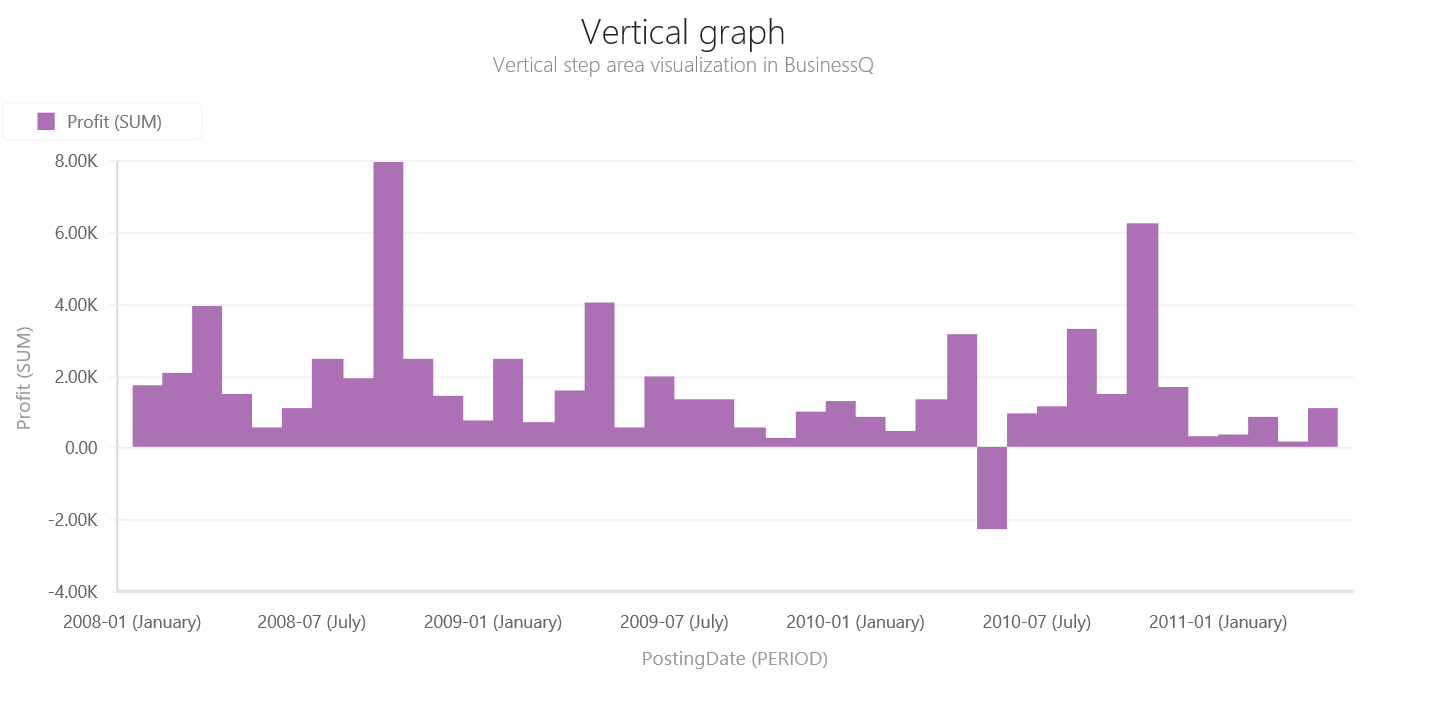 BQ_Vertical_graph_1_Vertical_Step_Area
