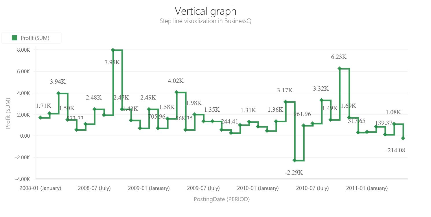 BQ_Vertical_graph_1_Vertical_Step_line