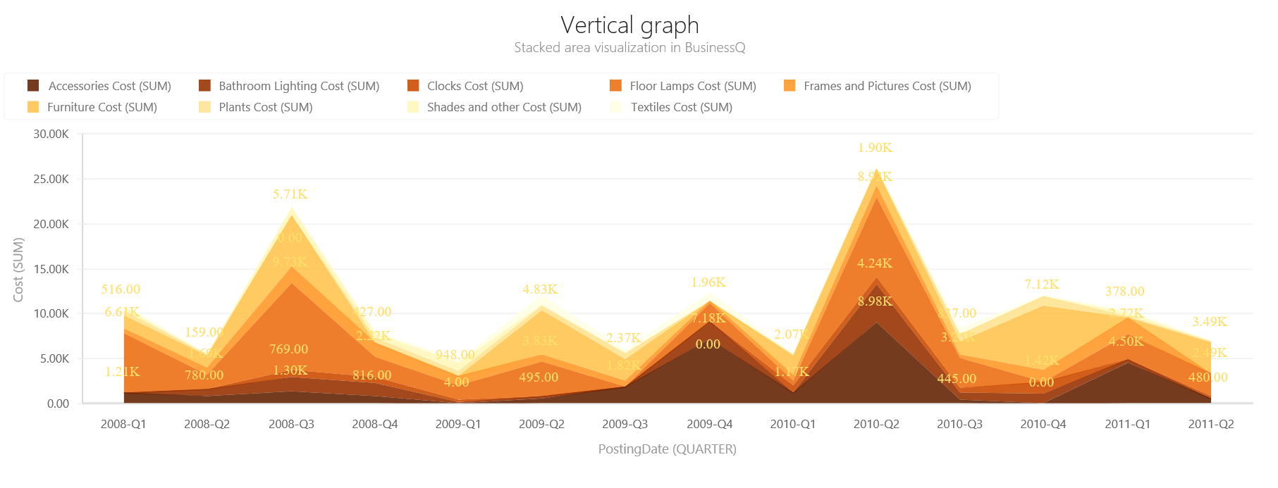 BQ_Vertical_graph_2_Vertical_Stacked_Area