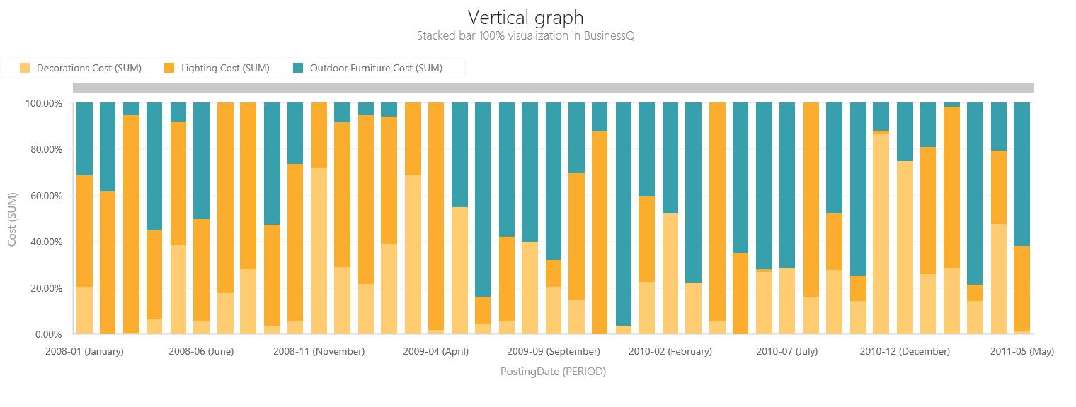 BQ_Vertical_graph_2_Vertical_Stacked_Bar_100%