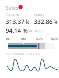 BusinessQ KPI Card Visualization