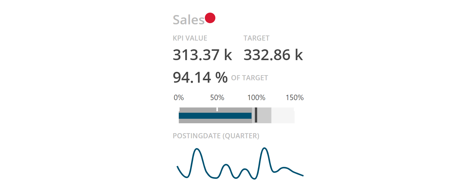 BusinessQ KPI Card Visualization