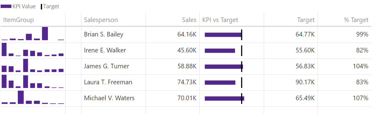 Kpi_matrix_bar
