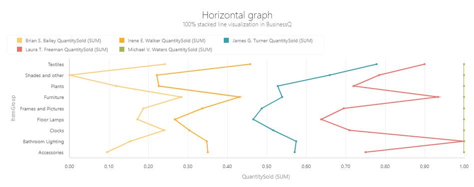 BQ_Horizontal_graph_2_Horizontal_100%_Stacked_Line
