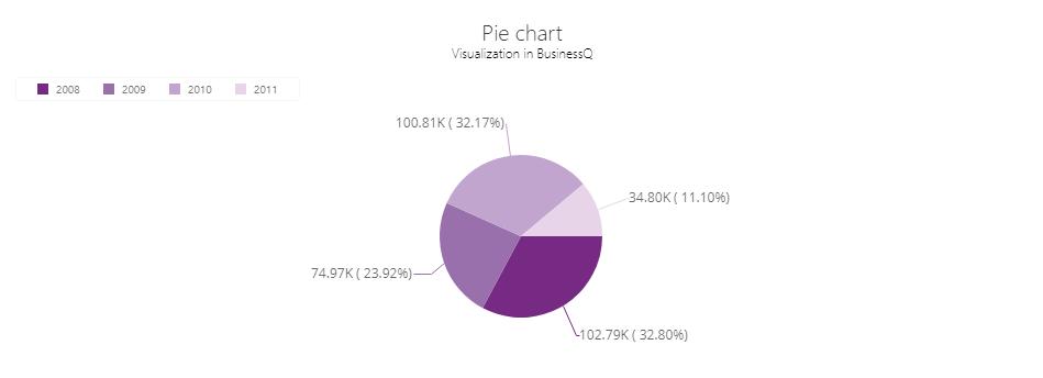 BQ_Pie_chart_Pie_Chart_3