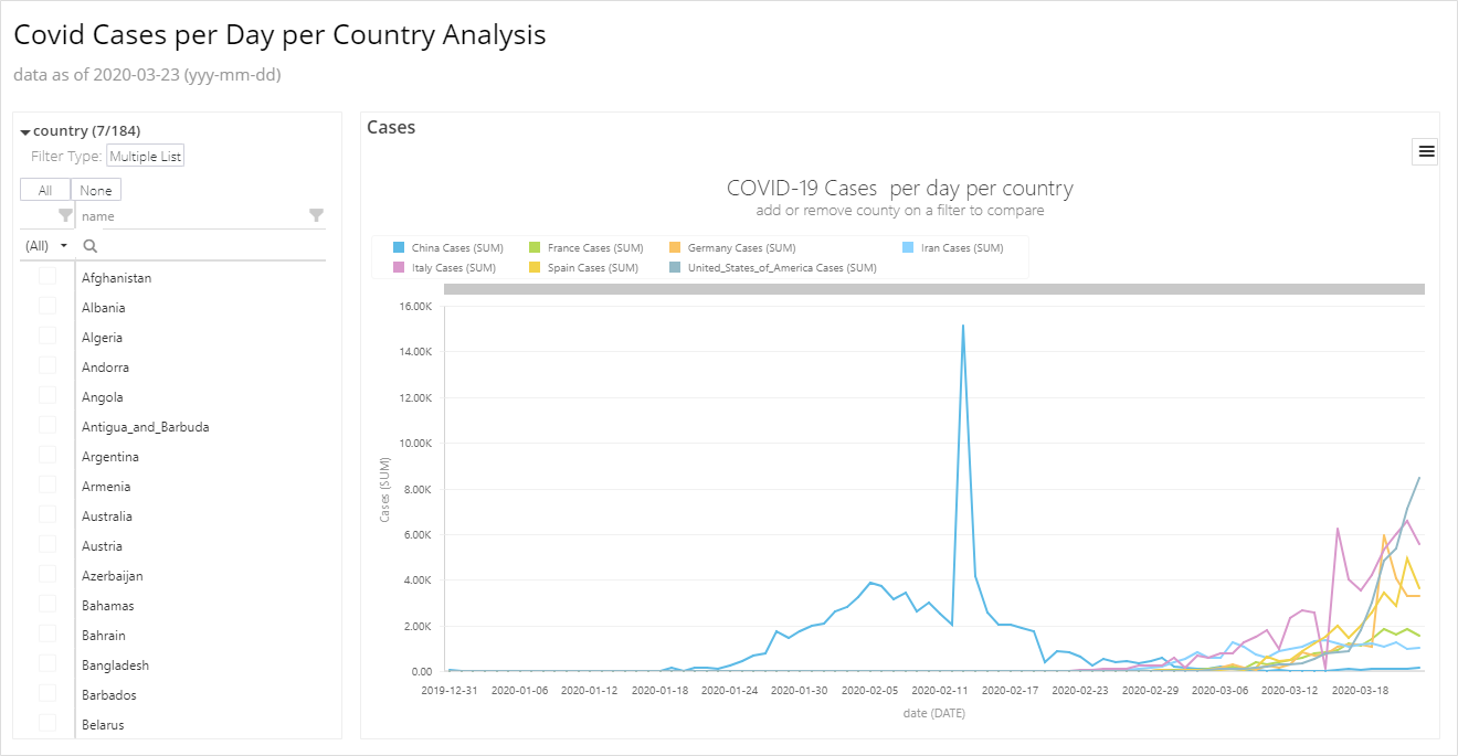Covid Cases Per Day Per Country Analysis