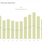 Dwell Times By Hour Graph