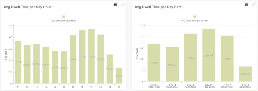 Dwell Time per hour graph